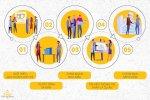 Quy trình 5 bước mua sản phẩm chuẩn từ CĐT Phú Mỹ Hưng
